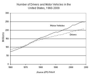 growth of drivers and growth of car ownership US since 1960